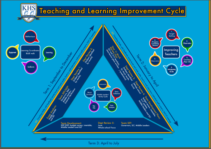 Teaching and Learning cycle.png