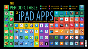Periodic table of Apps