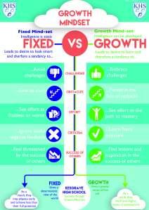 Growth Mindset KHS