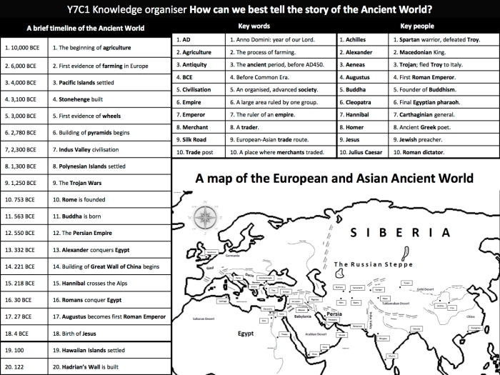 KS3 Ancient World knowledge organiser