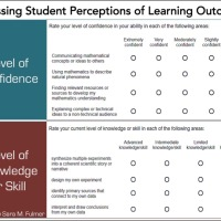 Should we share Learning Outcomes / Objectives with students at the start of a lesson?